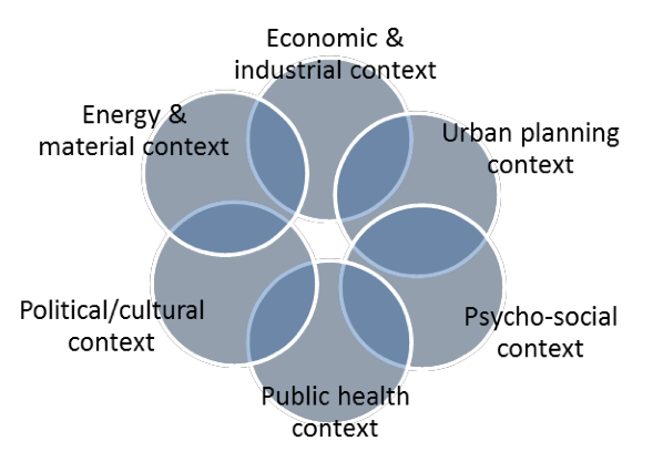 Diagram of contexts